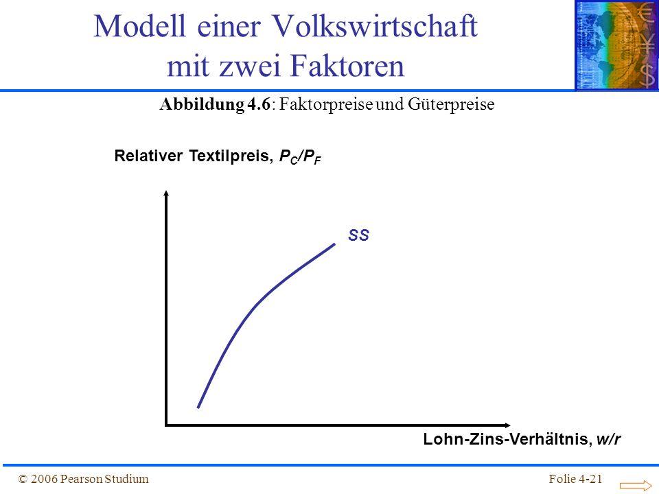 Folie 4-21© 2006 Pearson Studium SS Relativer Textilpreis, P C /P F Lohn-Zins-Verhältnis, w/r Abbildung 4.6: Faktorpreise und Güterpreise Modell einer