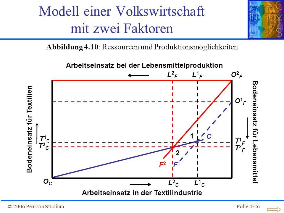 Folie 4-26© 2006 Pearson Studium C L2FL2F L2CL2C T1FT1F T1CT1C F1F1 L1FL1F L1CL1C T2FT2F T2CT2C 1 Modell einer Volkswirtschaft mit zwei Faktoren F2F2
