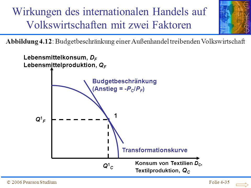 Folie 4-35© 2006 Pearson Studium Budgetbeschränkung (Anstieg = -P C /P F ) Konsum von Textilien D C, Textilproduktion, Q C Lebensmittelkonsum, D F Leb