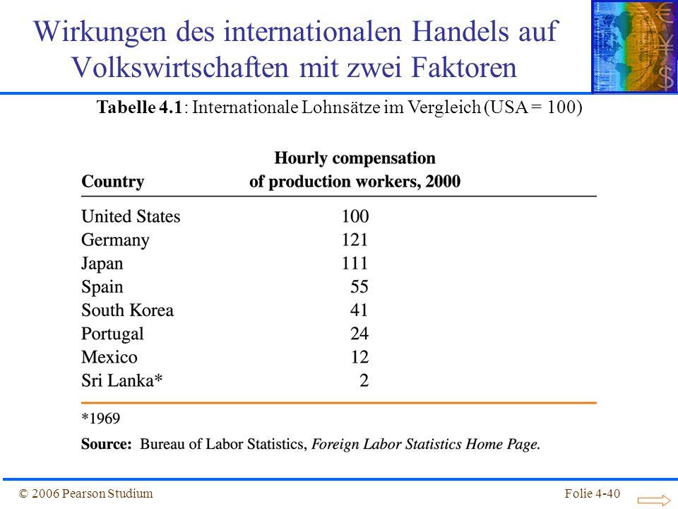 Folie 4-40© 2006 Pearson Studium Wirkungen des internationalen Handels auf Volkswirtschaften mit zwei Faktoren Tabelle 4.1: Internationale Lohnsätze i