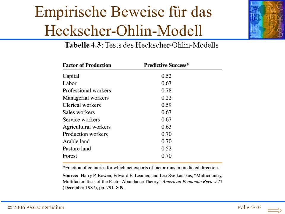 Folie 4-50© 2006 Pearson Studium Empirische Beweise für das Heckscher-Ohlin-Modell Tabelle 4.3: Tests des Heckscher-Ohlin-Modells