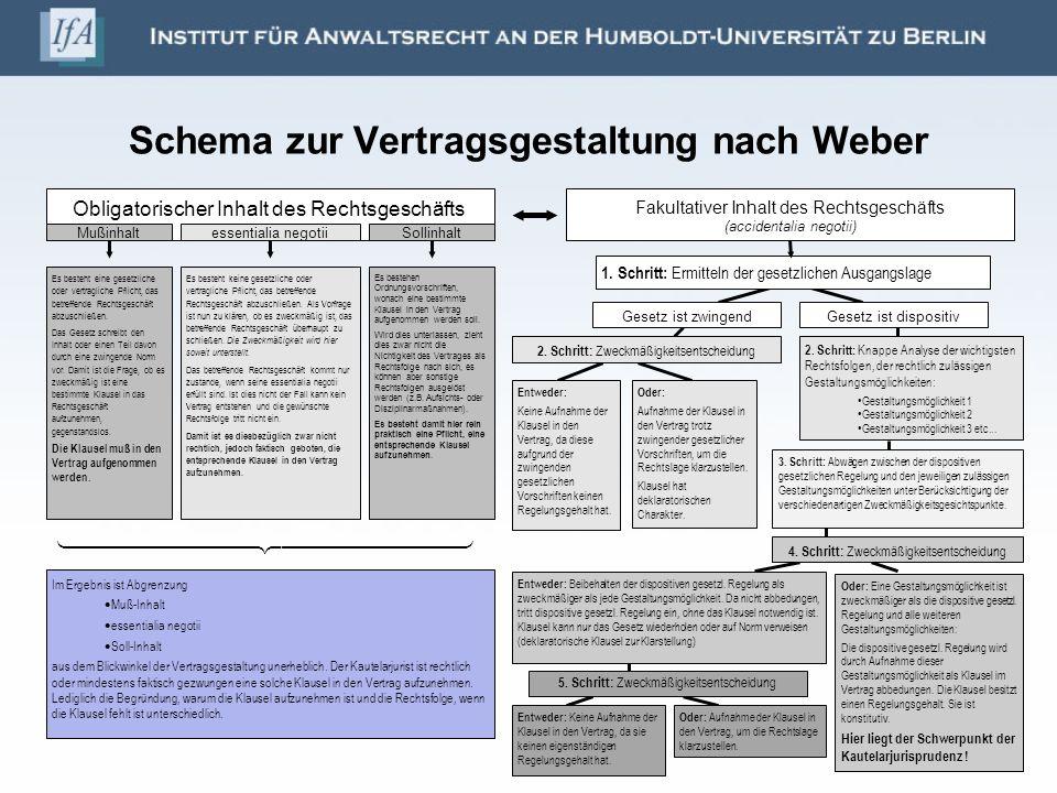 Schema zur Vertragsgestaltung nach Weber Obligatorischer Inhalt des Rechtsgeschäfts Fakultativer Inhalt des Rechtsgeschäfts (accidentalia negotii) Muß