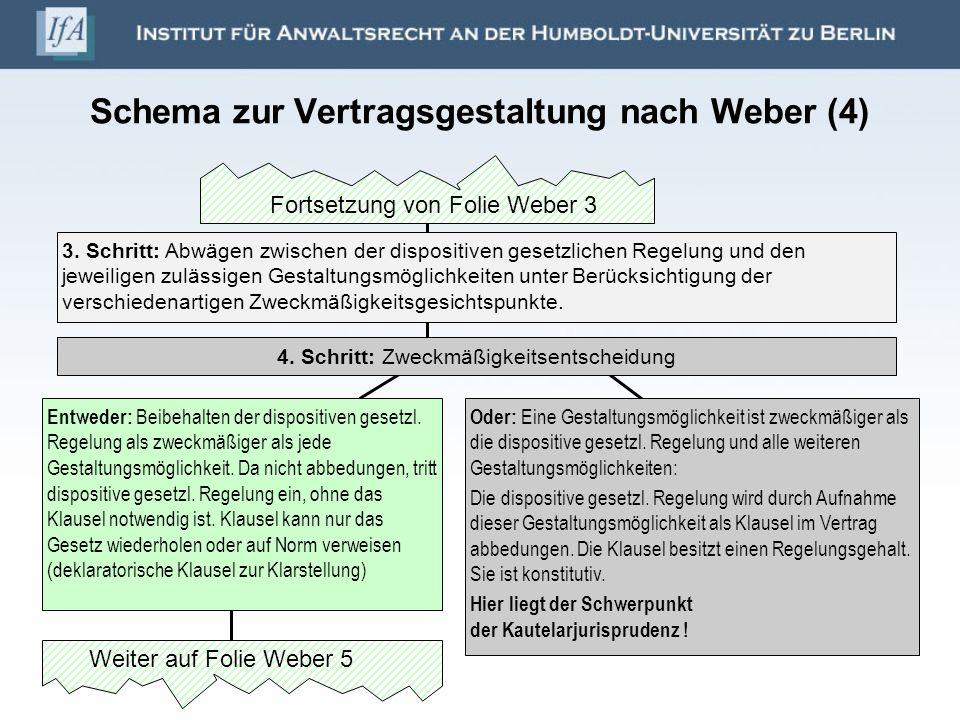 Schema zur Vertragsgestaltung nach Weber (4) 3. Schritt: Abwägen zwischen der dispositiven gesetzlichen Regelung und den jeweiligen zulässigen Gestalt