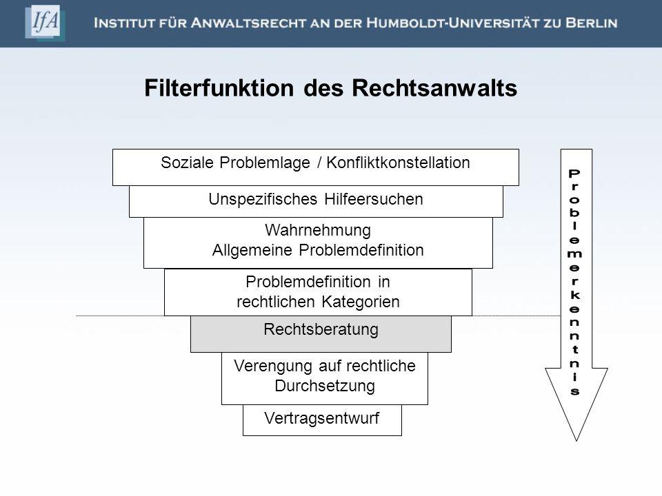 Filterfunktion des Rechtsanwalts Soziale Problemlage / Konfliktkonstellation Unspezifisches Hilfeersuchen Wahrnehmung Allgemeine Problemdefinition Pro