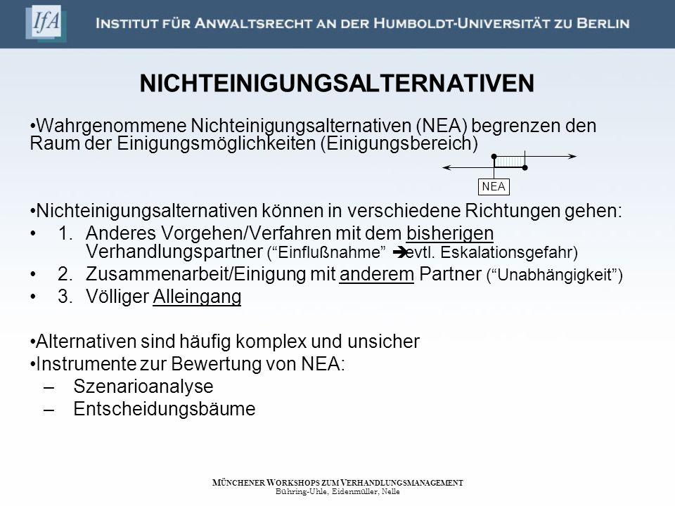 NICHTEINIGUNGSALTERNATIVEN Wahrgenommene Nichteinigungsalternativen (NEA) begrenzen den Raum der Einigungsmöglichkeiten (Einigungsbereich) Nichteinigu
