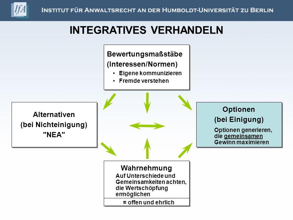 INTEGRATIVES VERHANDELN Bewertungsmaßstäbe (Interessen/Normen) Eigene kommunizieren Fremde verstehen Bewertungsmaßstäbe (Interessen/Normen) Eigene kom