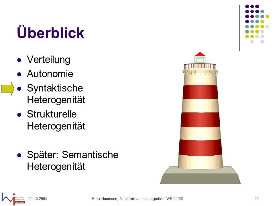 25.10.2004Felix Naumann, VL Informationsintegration, WS 05/0625 Überblick Verteilung Autonomie Syntaktische Heterogenität Strukturelle Heterogenität S