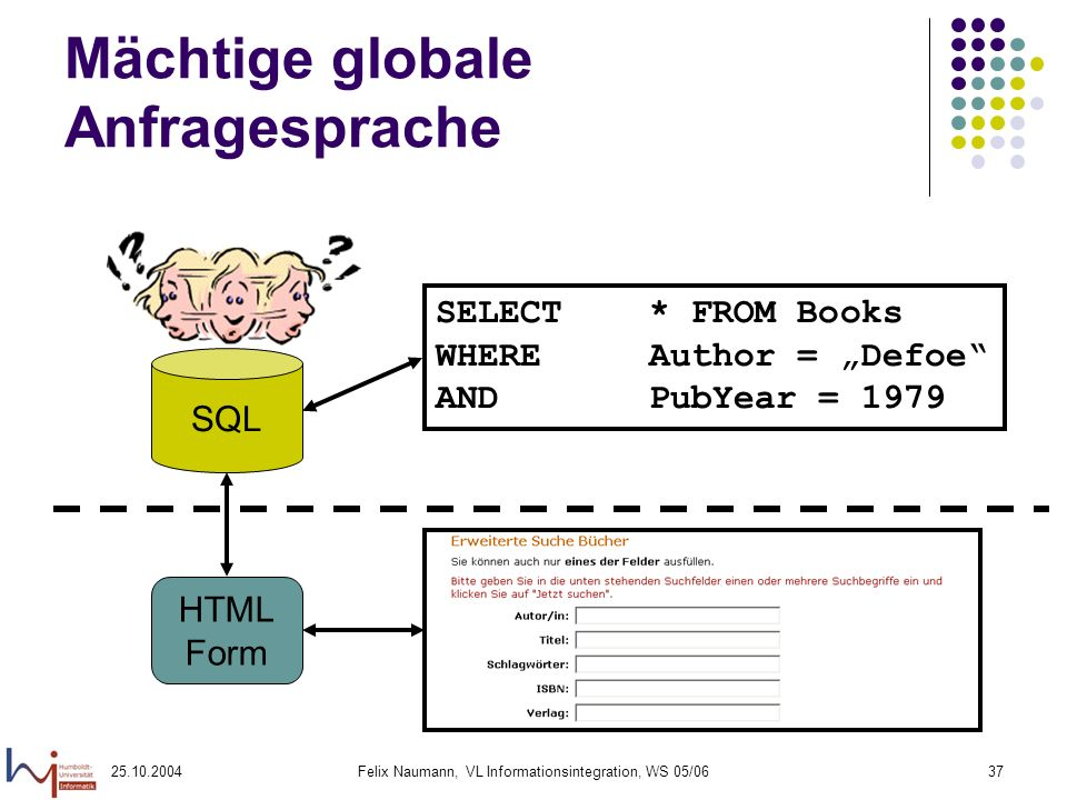 25.10.2004Felix Naumann, VL Informationsintegration, WS 05/0637 Mächtige globale Anfragesprache SQL HTML Form SELECT * FROM Books WHERE Author = Defoe