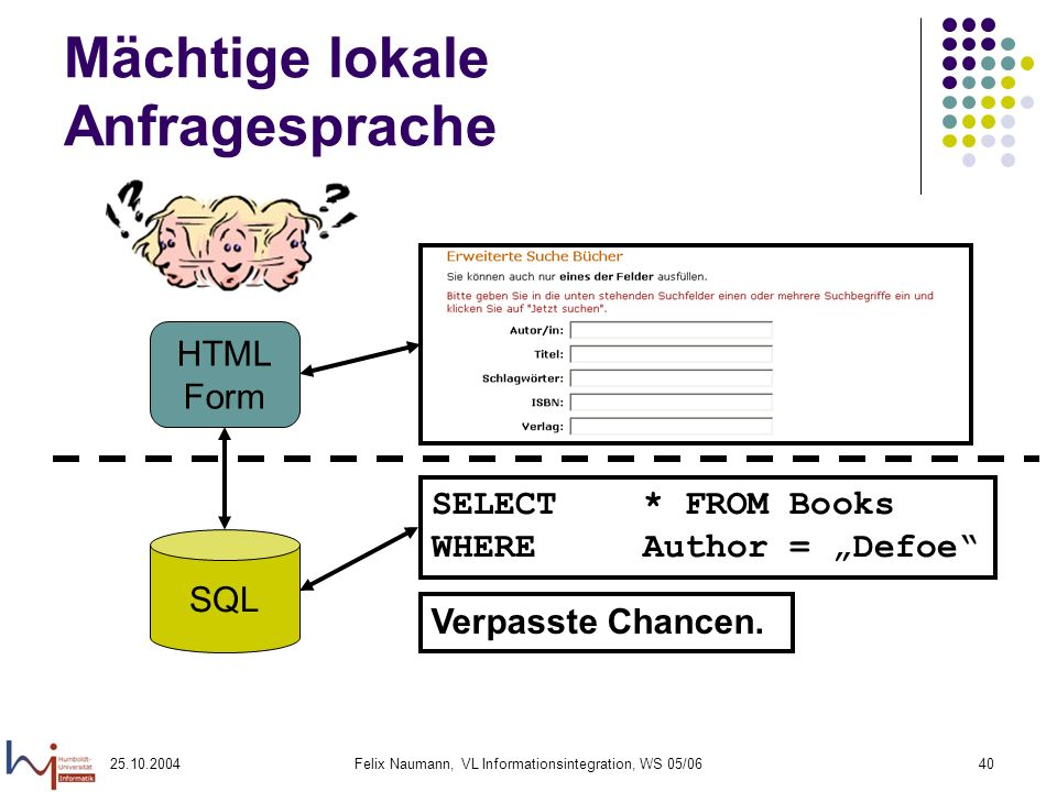 25.10.2004Felix Naumann, VL Informationsintegration, WS 05/0640 Mächtige lokale Anfragesprache SQL HTML Form SELECT * FROM Books WHERE Author = Defoe