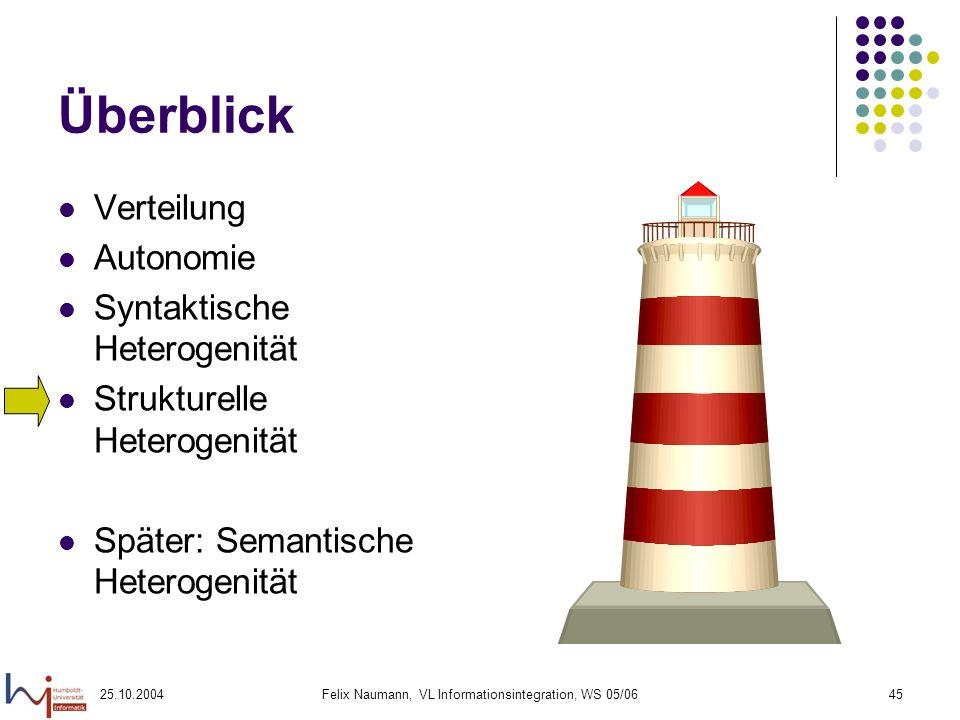25.10.2004Felix Naumann, VL Informationsintegration, WS 05/0645 Überblick Verteilung Autonomie Syntaktische Heterogenität Strukturelle Heterogenität S