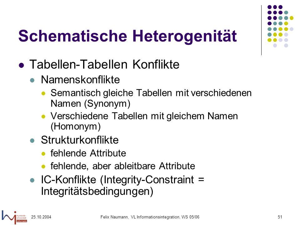 25.10.2004Felix Naumann, VL Informationsintegration, WS 05/0651 Schematische Heterogenität Tabellen-Tabellen Konflikte Namenskonflikte Semantisch glei