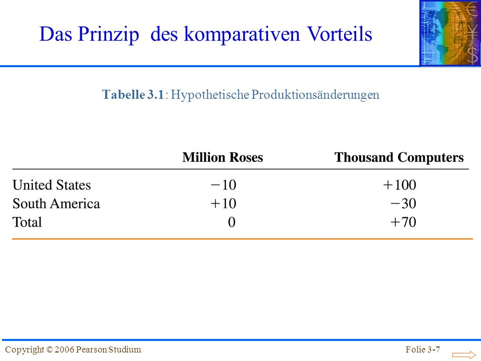 Folie 3-8Copyright © 2006 Pearson Studium Das Beispiel in Tabelle 3.1 veranschaulicht das Prinzip des komparativen Vorteils: Wenn jedes Land diejenigen Güter exportiert, bei denen es über einen komparativen Vorteil verfügt (bzw.