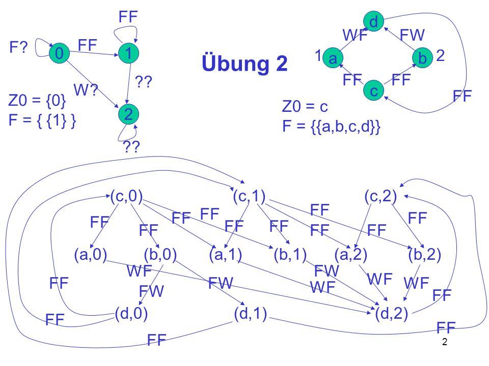 2 Übung 2 c ba d 0 2 1 F? FF W? FF ?? 12 Z0 = {0} F = { {1} } Z0 = c F = {{a,b,c,d}} FF WFFW FF (c,0) (c,1) (c,2) (a,0) (b,0) (a,1) (b,1) (a,2) (b,2)