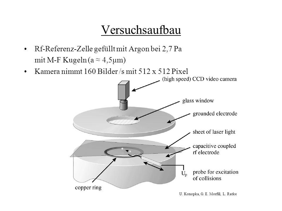 Versuchsaufbau Rf-Referenz-Zelle gefüllt mit Argon bei 2,7 Pa mit M-F Kugeln (a 4,5μm) Kamera nimmt 160 Bilder /s mit 512 x 512 Pixel U. Konopka, G. E