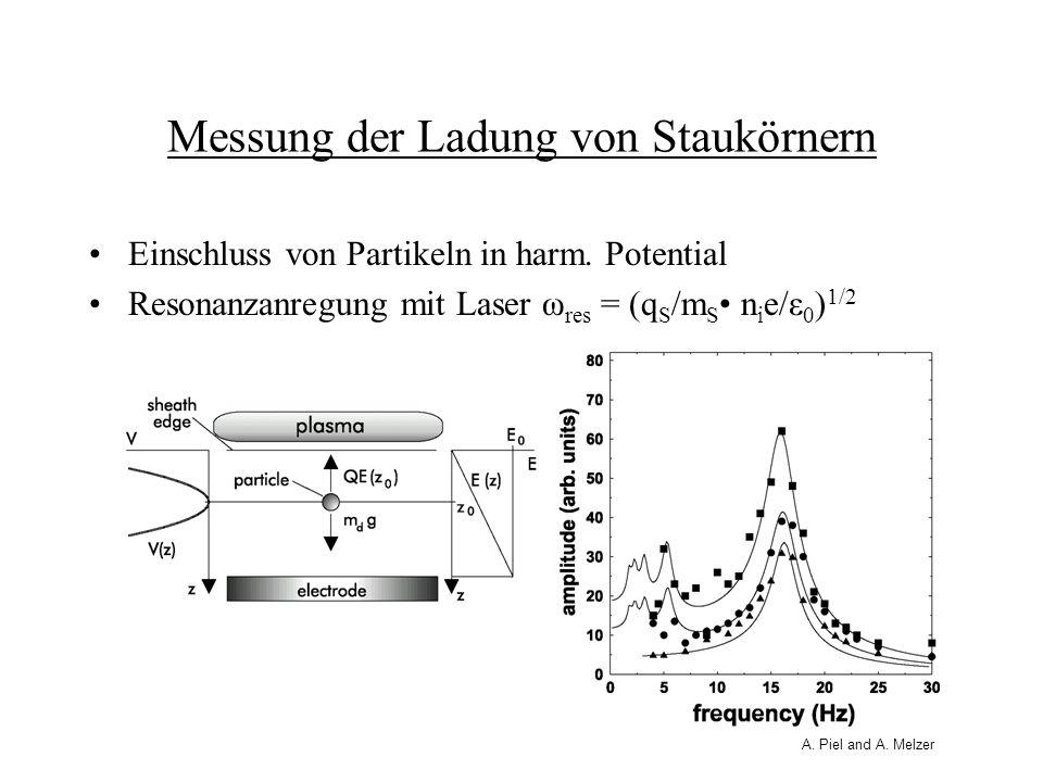 Messung der Ladung von Staukörnern Einschluss von Partikeln in harm. Potential Resonanzanregung mit Laser ω res = (q S /m S n i e/ε 0 ) 1/2 A. Piel an