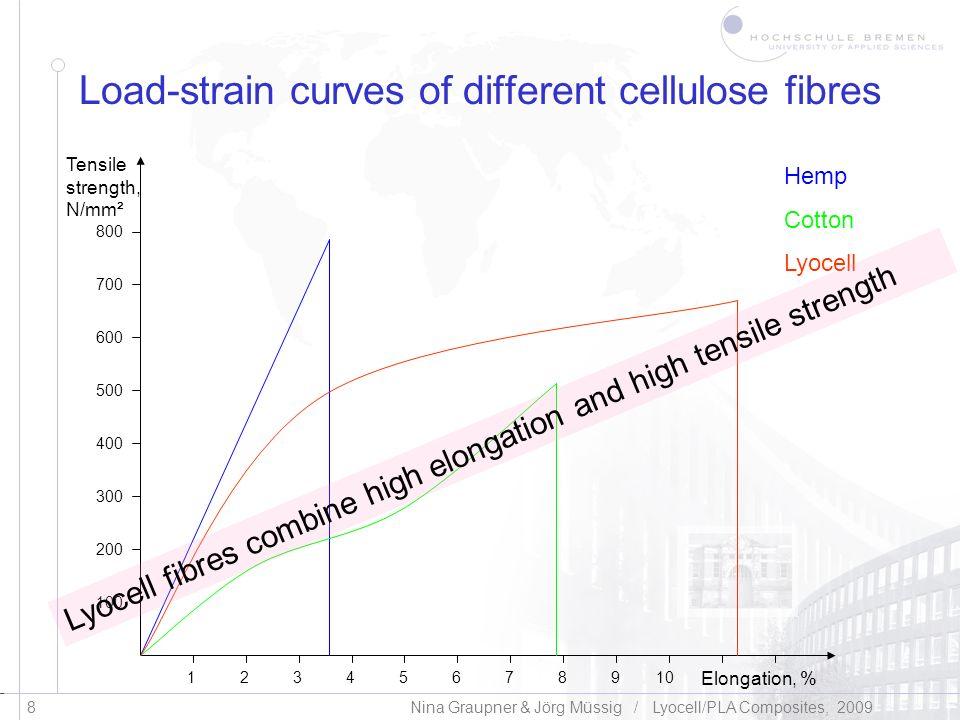 Klicken Sie, um das Titelformat zu bearbeiten 9 Nina Graupner & Jörg Müssig / Lyocell/PLA Composites, 2009 Impact strength of different composites Kind of fibreCharpy impact strength of composites in kJ/m² Charpy impact strength of neat PLA in kJ/m² Reference 40 % hemp1024 (Graupner, 2009) 40 % flax1115 (Oksman et al., 2003) 40 % kenaf924 (Graupner, 2008) 40 % cotton2924 (Graupner, 2008) 40 % Lyocell4024 (Graupner, 2008) 30 % Cordenka7016 (Bax & Müssig, 2008)