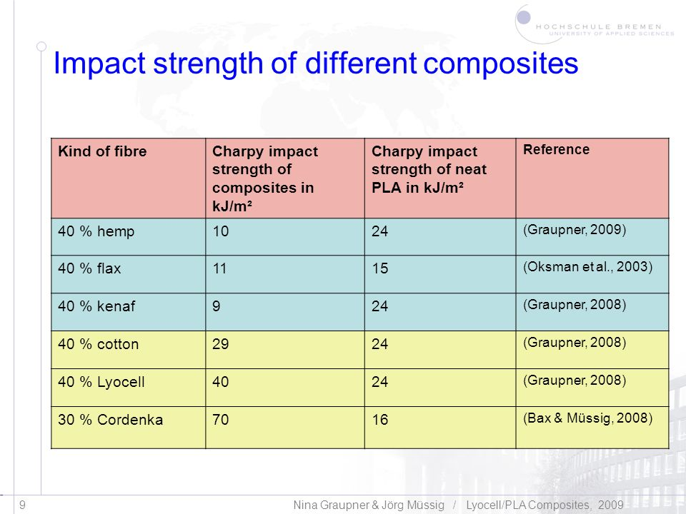 Klicken Sie, um das Titelformat zu bearbeiten 20 Nina Graupner & Jörg Müssig / Lyocell/PLA Composites, 2009 Summary, conclusions & outlook Lyocell fibres have great potential as reinforcement (high tensile strength and high elongation at break) Lyocell and PLA fibre are processable with conventional textile and formpressing techniques Semi-finished textile products and process parameters have a clear influence on the composite characteristics Compression moulding times and temperatures as well as the influence of pre-drying and pre-heating are important factors Full potential of Lyocell fibres could not be achieved due to suboptimal process parameters using multilayer webs Needle felts lead to better composite characteristics than multilayer webs An optimised production leads to Lyocell/PLA composites which show high impact properties combined with good tensile characteristics