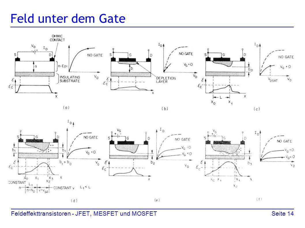 Feldeffekttransistoren – JFET, MESFET und MOSFETSeite 14 Feld unter dem Gate