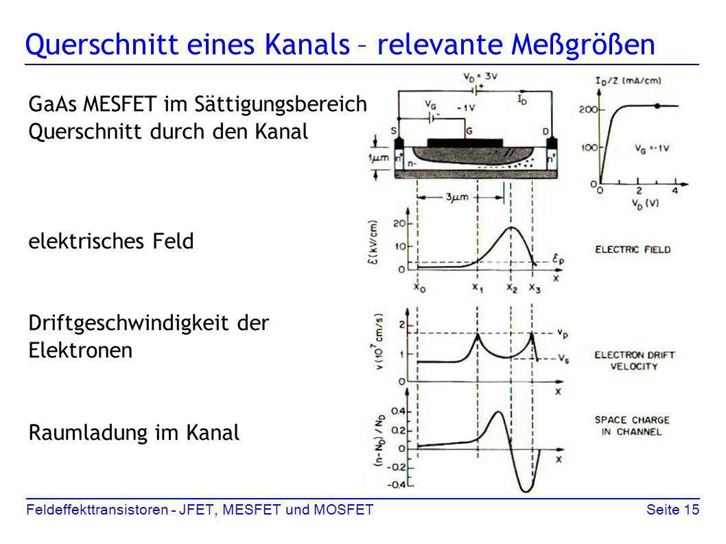Feldeffekttransistoren – JFET, MESFET und MOSFETSeite 15 Querschnitt eines Kanals – relevante Meßgrößen GaAs MESFET im Sättigungsbereich Querschnitt d