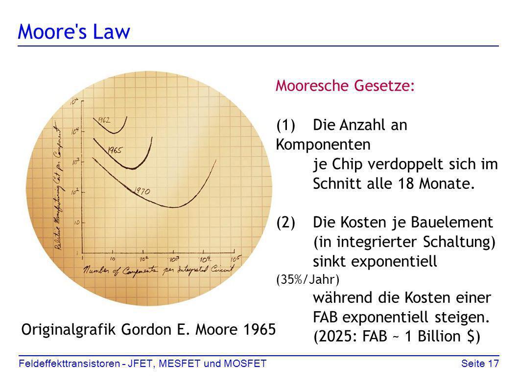 Feldeffekttransistoren – JFET, MESFET und MOSFETSeite 17 Moore's Law Originalgrafik Gordon E. Moore 1965 Mooresche Gesetze: (1)Die Anzahl an Komponent