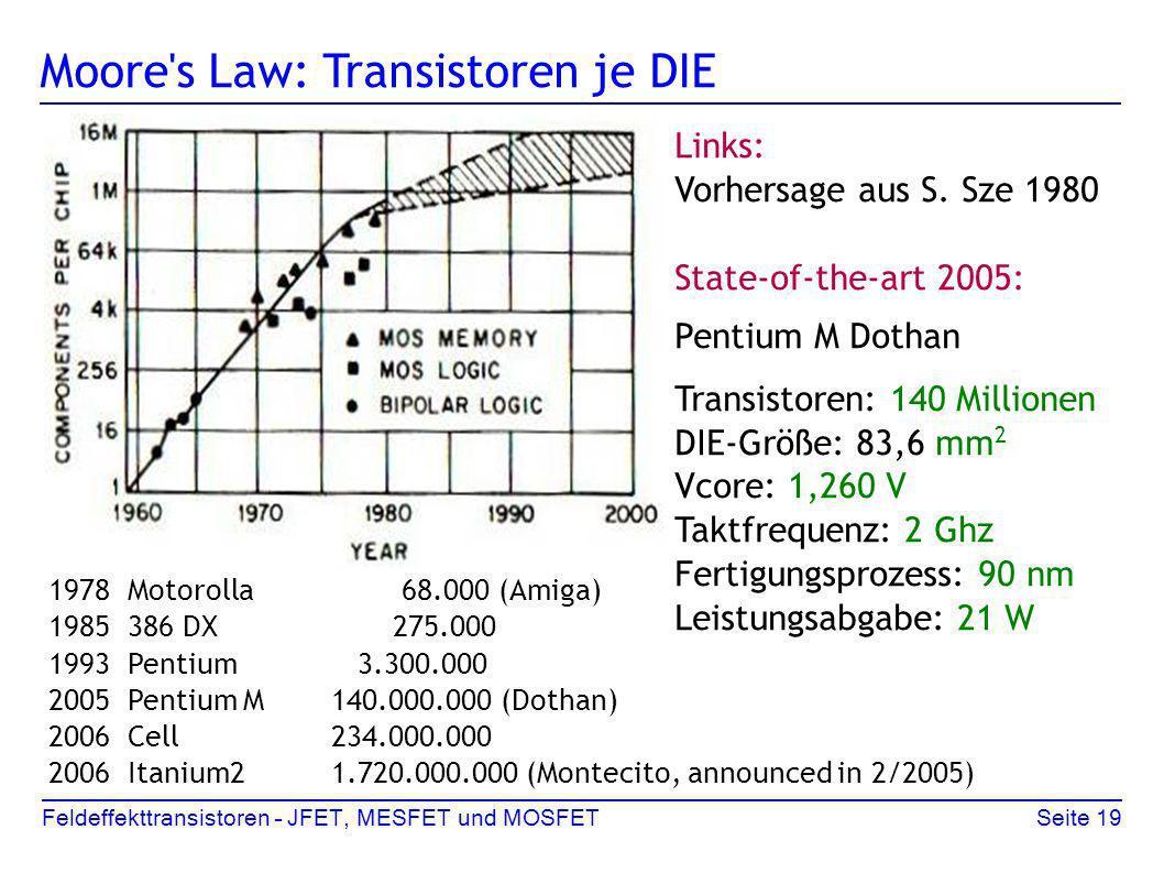 Feldeffekttransistoren – JFET, MESFET und MOSFETSeite 19 Moore's Law: Transistoren je DIE Links: Vorhersage aus S. Sze 1980 State-of-the-art 2005: Pen