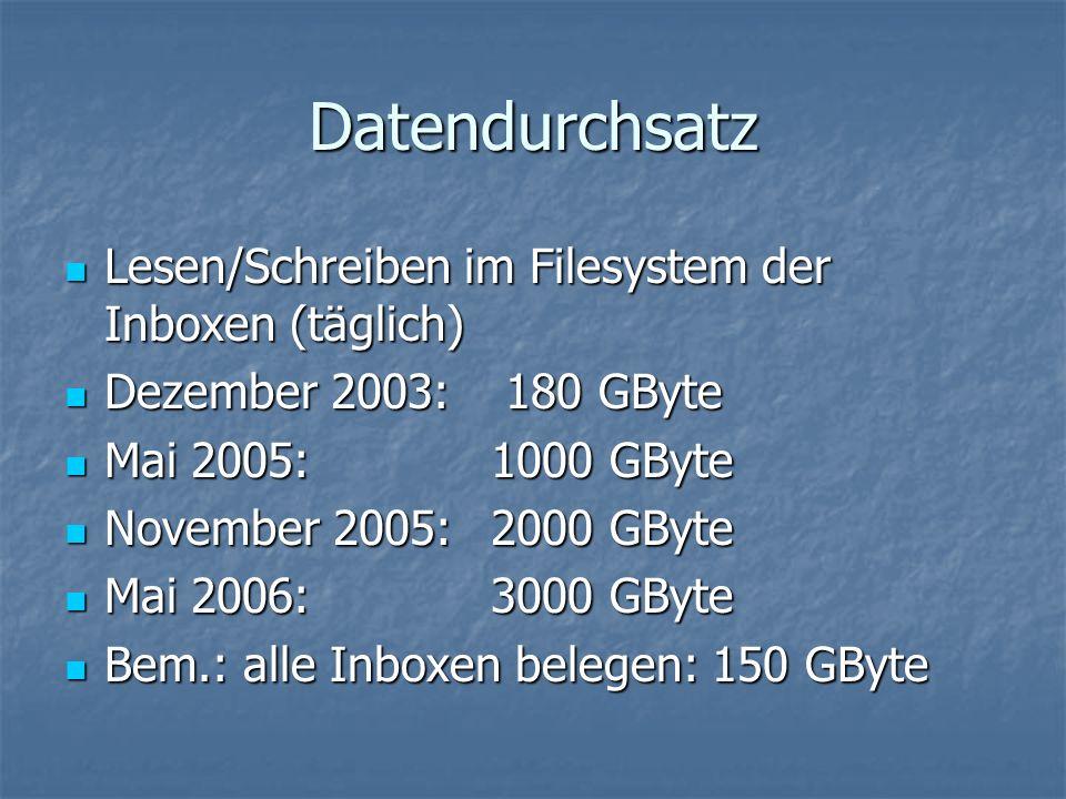 Datendurchsatz Lesen/Schreiben im Filesystem der Inboxen (täglich) Lesen/Schreiben im Filesystem der Inboxen (täglich) Dezember 2003: 180 GByte Dezember 2003: 180 GByte Mai 2005: 1000 GByte Mai 2005: 1000 GByte November 2005:2000 GByte November 2005:2000 GByte Mai 2006: 3000 GByte Mai 2006: 3000 GByte Bem.: alle Inboxen belegen: 150 GByte Bem.: alle Inboxen belegen: 150 GByte
