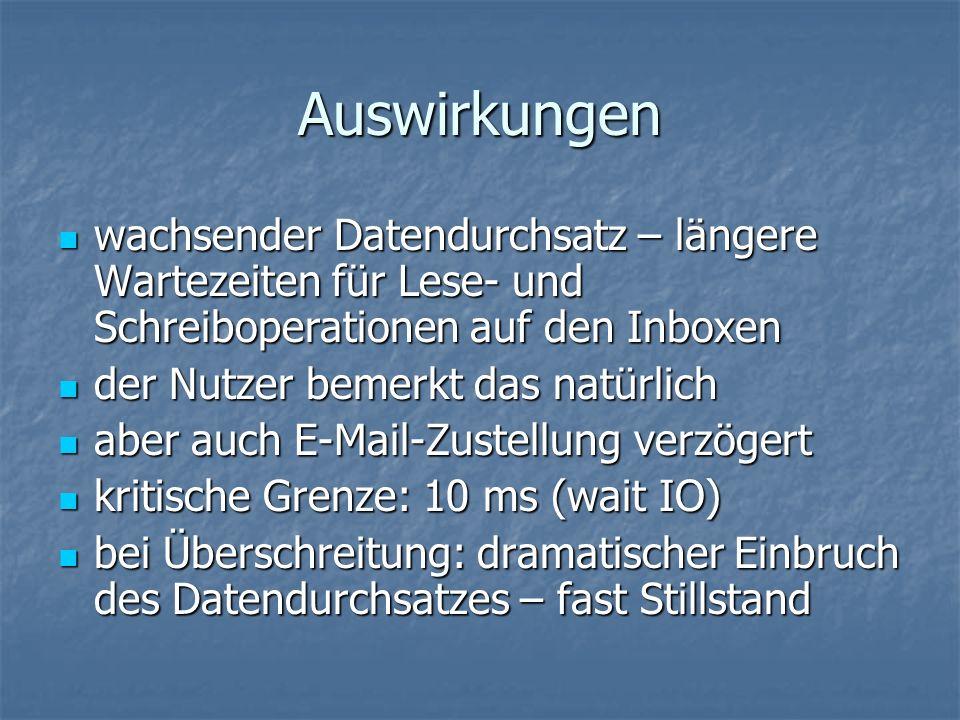 Auswirkungen wachsender Datendurchsatz – längere Wartezeiten für Lese- und Schreiboperationen auf den Inboxen wachsender Datendurchsatz – längere Wartezeiten für Lese- und Schreiboperationen auf den Inboxen der Nutzer bemerkt das natürlich der Nutzer bemerkt das natürlich aber auch E-Mail-Zustellung verzögert aber auch E-Mail-Zustellung verzögert kritische Grenze: 10 ms (wait IO) kritische Grenze: 10 ms (wait IO) bei Überschreitung: dramatischer Einbruch des Datendurchsatzes – fast Stillstand bei Überschreitung: dramatischer Einbruch des Datendurchsatzes – fast Stillstand