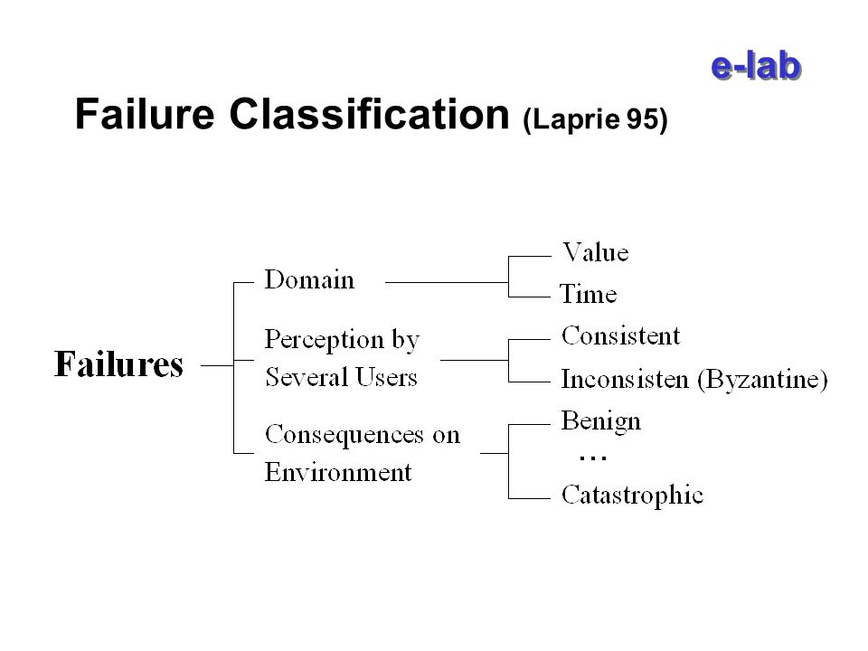 e-lab Fault Model (Christian 1991) Timing Fault (TF): the task completes after the deadline specified or never (e i > c i ) Crash Fault (CF): a server omits to respond to all subsequent input until it restarts Fail Stop (FS): a server informs the system in case of a crash fault Value fault: the output is incorrect (not subject to be tolerated) Suitable model if: –a server can exceed the specified task worst-case execution time, or –the network can delay messages, but –it is unlikely that computation results or messages are corrupted.