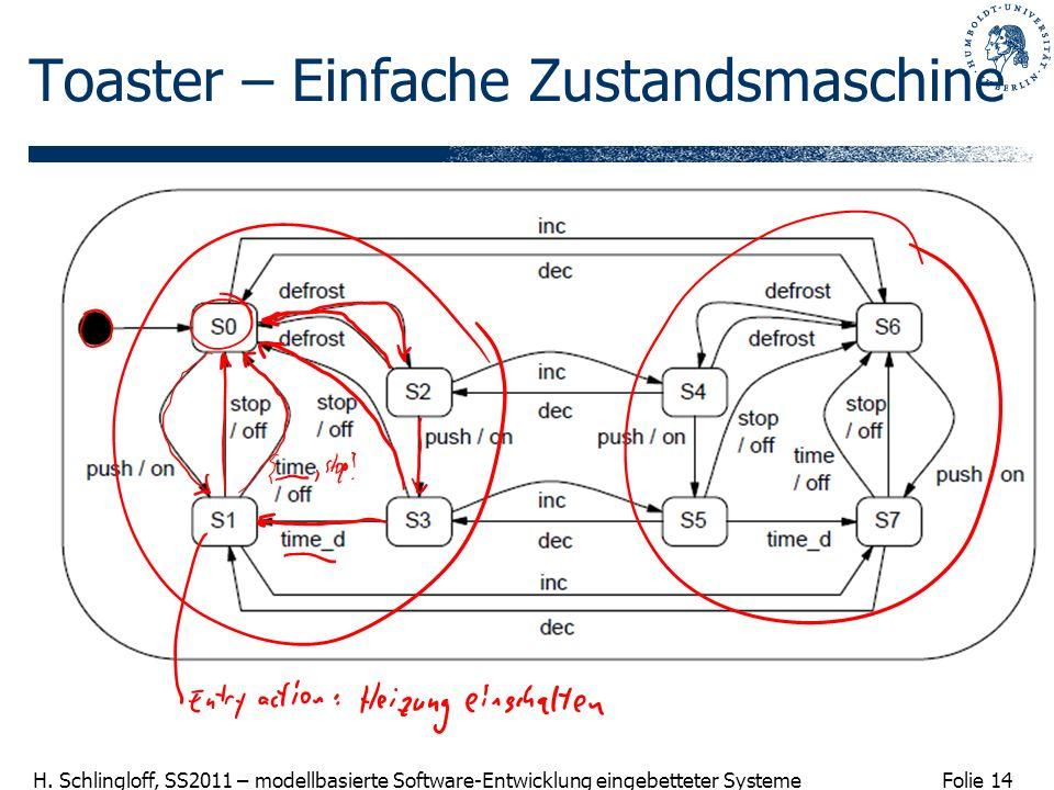 Folie 14 H. Schlingloff, SS2011 – modellbasierte Software-Entwicklung eingebetteter Systeme Toaster – Einfache Zustandsmaschine