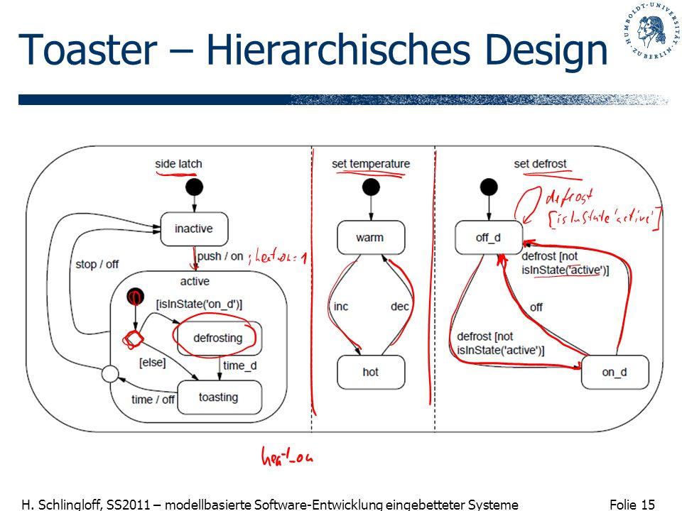 Folie 15 H. Schlingloff, SS2011 – modellbasierte Software-Entwicklung eingebetteter Systeme Toaster – Hierarchisches Design