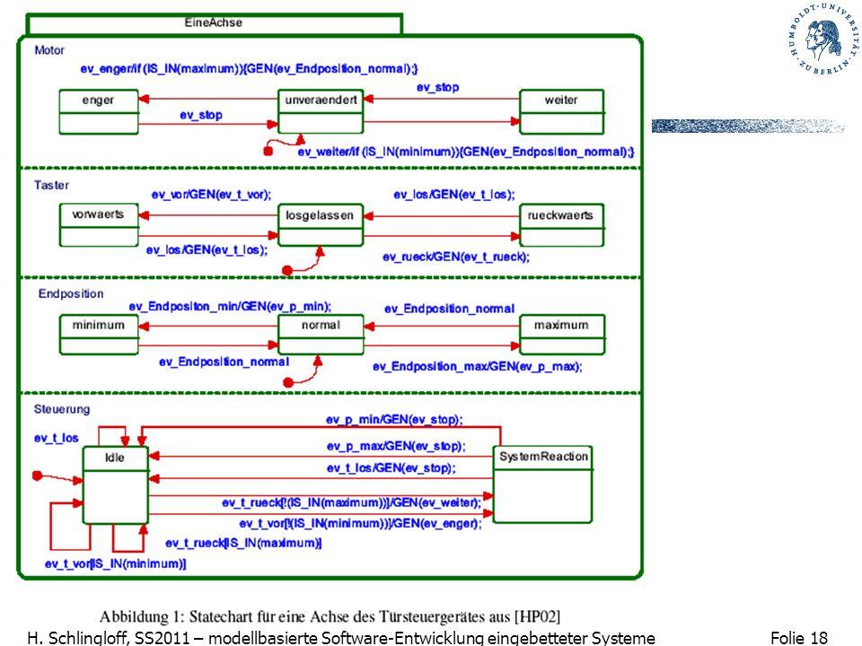 Folie 18 H. Schlingloff, SS2011 – modellbasierte Software-Entwicklung eingebetteter Systeme