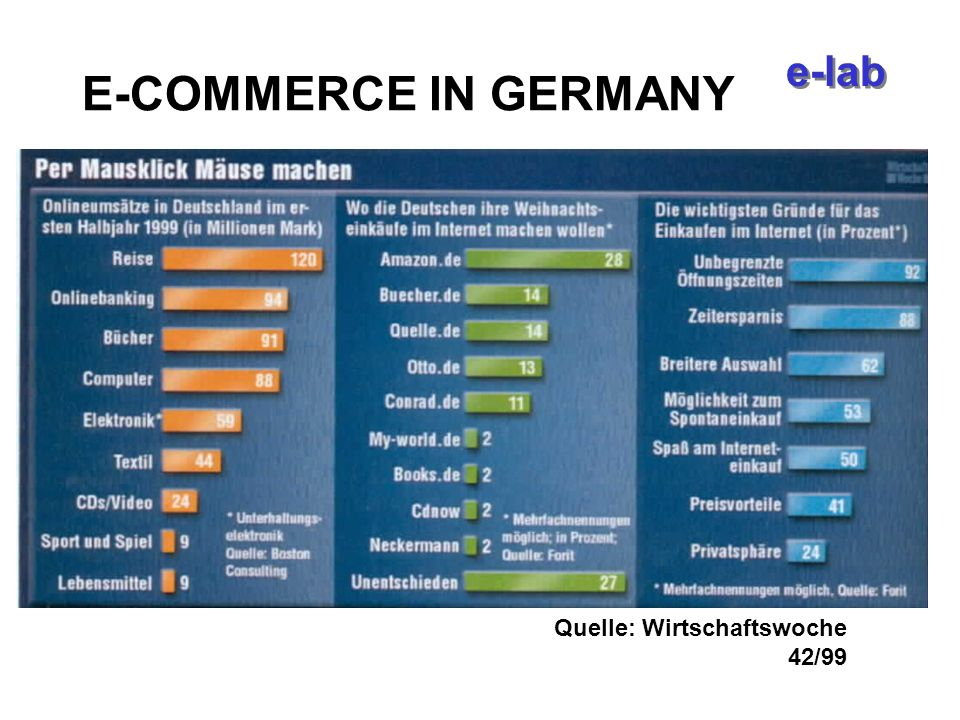 e-lab E-COMMERCE IN GERMANY Quelle: Wirtschaftswoche 42/99