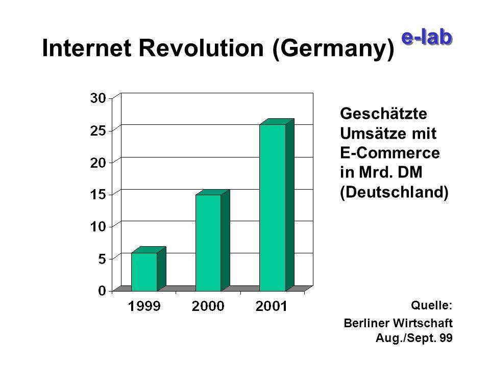 e-lab Internet Revolution (Germany) Geschätzte Umsätze mit E-Commerce in Mrd.