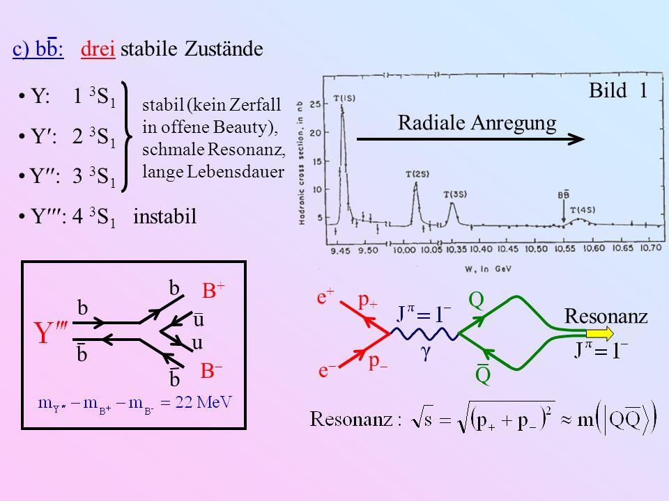 Υ:1 3 S 1 Υ :2 3 S 1 Υ :3 3 S 1 Υ :4 3 S 1 instabil stabil (kein Zerfall in offene Beauty), schmale Resonanz, lange Lebensdauer b b b b u u B+B+ B Bil