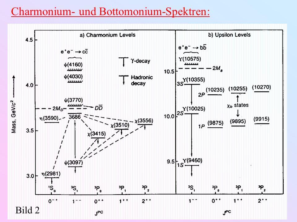 Charmonium- und Bottomonium-Spektren: Bild 2