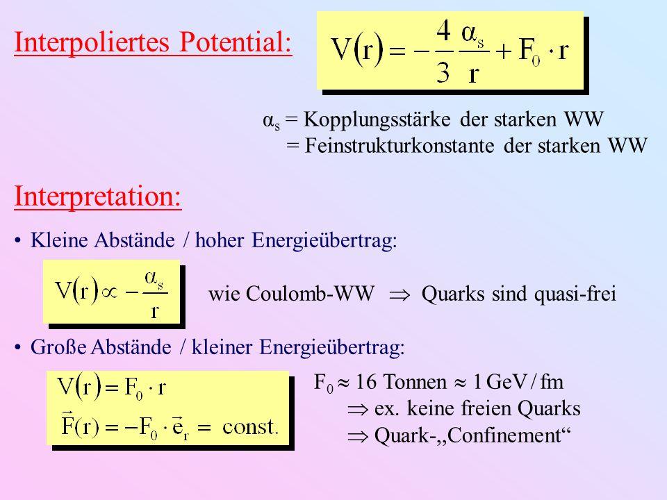 Interpoliertes Potential: α s = Kopplungsstärke der starken WW = Feinstrukturkonstante der starken WW Interpretation: Kleine Abstände / hoher Energieü