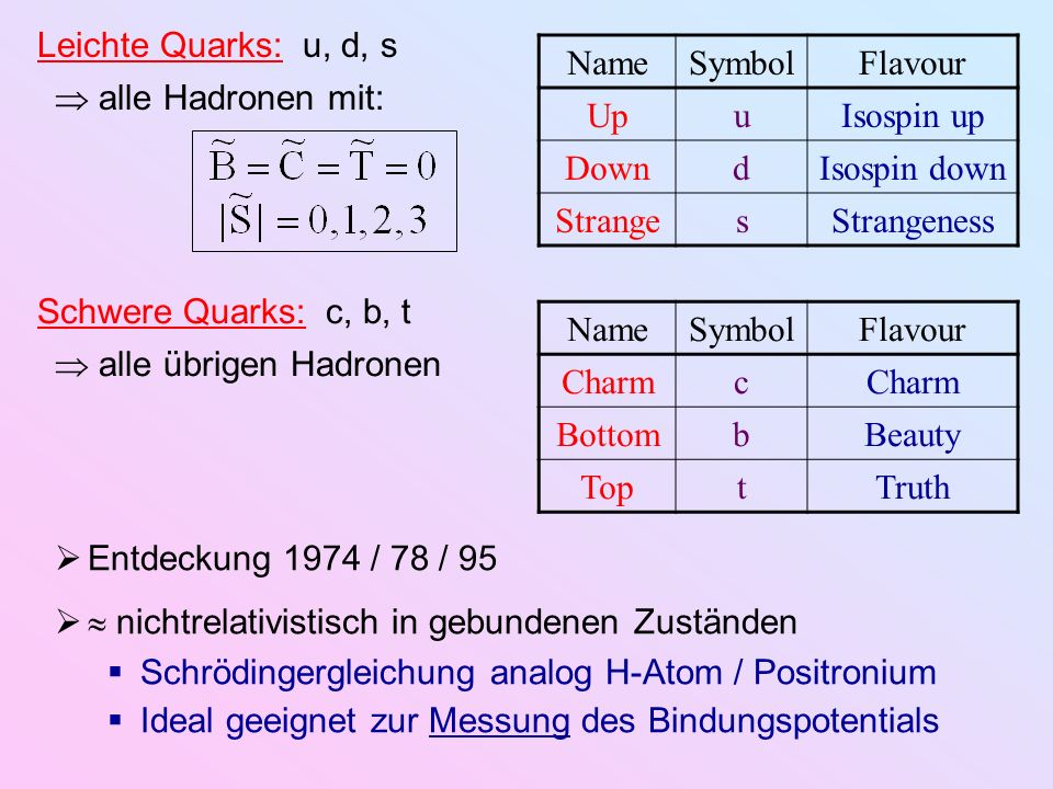 Leichte Quarks: u, d, s NameSymbolFlavour UpuIsospin up DowndIsospin down StrangesStrangeness alle Hadronen mit: NameSymbolFlavour Charmc BottombBeaut