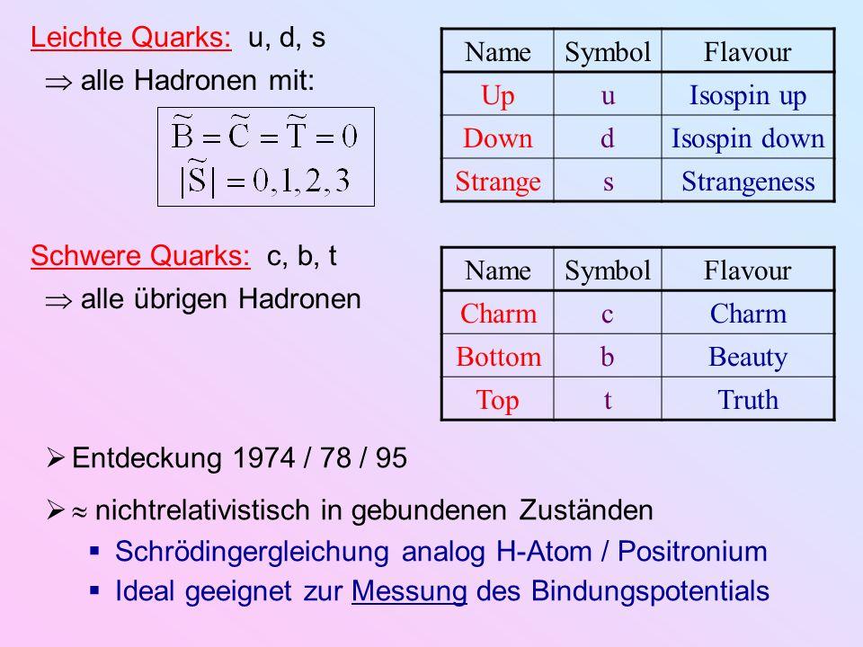 Verallgemeinerung der Isospin-Symmetrie: Die starke WW ist exakt Flavour-blind ( Flavour-symmetrisch ) {u,d} SU (2) –Symmetrie der Hadron-Massen fast exakt, da m u m d und e.m.-WW starke WW {u,d,s} SU (3) –Symm.