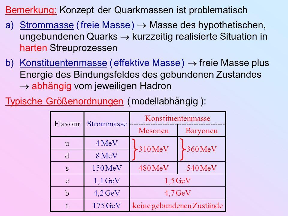 udcstb Spin½½½½½½½½½½½½ Parität B Q e I½½0000½½0000 I3I3 ½ ½ 0000 ½ ½ 0000 000 1 00000 1 00 00 1 00000 1 000 00000 1 00000 1 0000 1 00000 1 0 Y Quantenzahlen der Quarks: willkürlich: Parität(Quark) 1 Parität(Antiquark) 1 ( wg.
