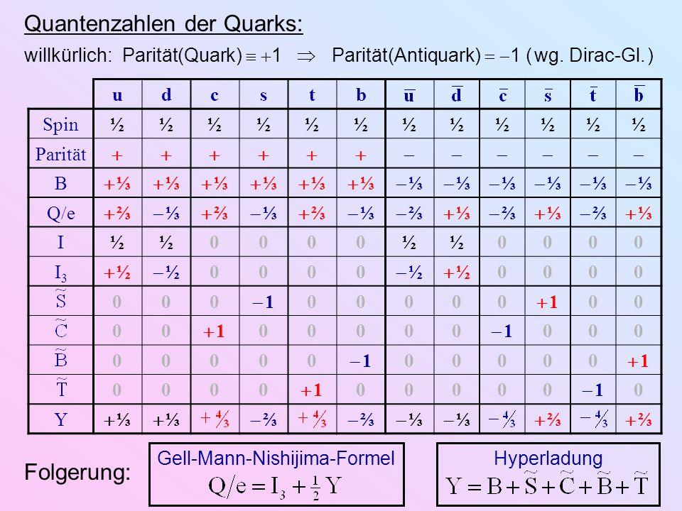 Gell-Mann-Nishijima-FormelHyperladung SU (3)- Triplett SU (3)- Antitriplett SU (3)-Multipletts der leichten (Anti-)Quarks: Q e