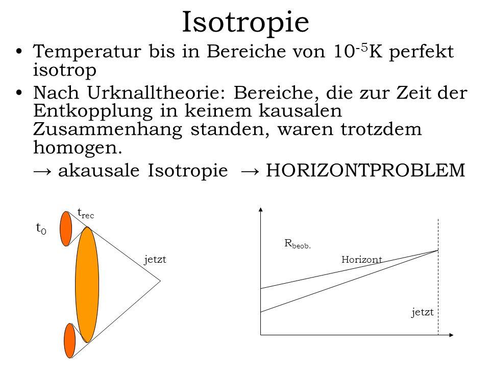 Isotropie Temperatur bis in Bereiche von 10 -5 K perfekt isotrop Nach Urknalltheorie: Bereiche, die zur Zeit der Entkopplung in keinem kausalen Zusamm