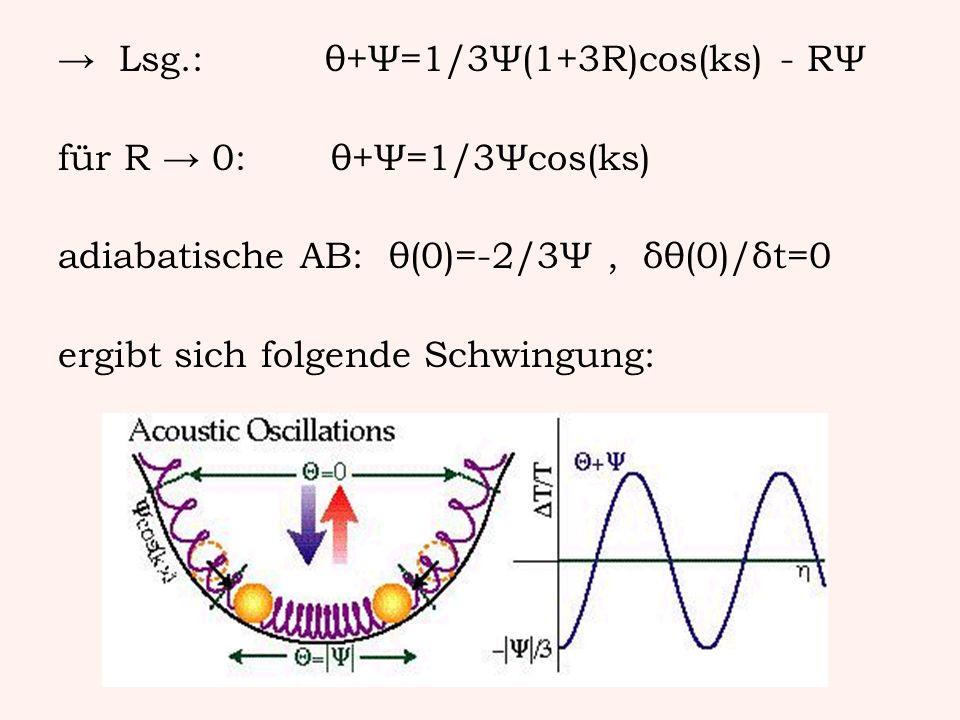 Lsg.: θ+Ψ=1/3Ψ(1+3R)cos(ks) - RΨ für R 0: θ+Ψ=1/3Ψcos(ks) adiabatische AB: θ(0)=-2/3Ψ, δθ(0)/δt=0 ergibt sich folgende Schwingung: