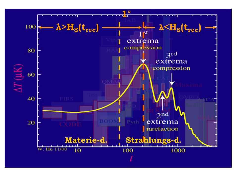 1° λ>H S (t rec ) λ <H S (t rec ) Materie-d.Strahlungs-d.