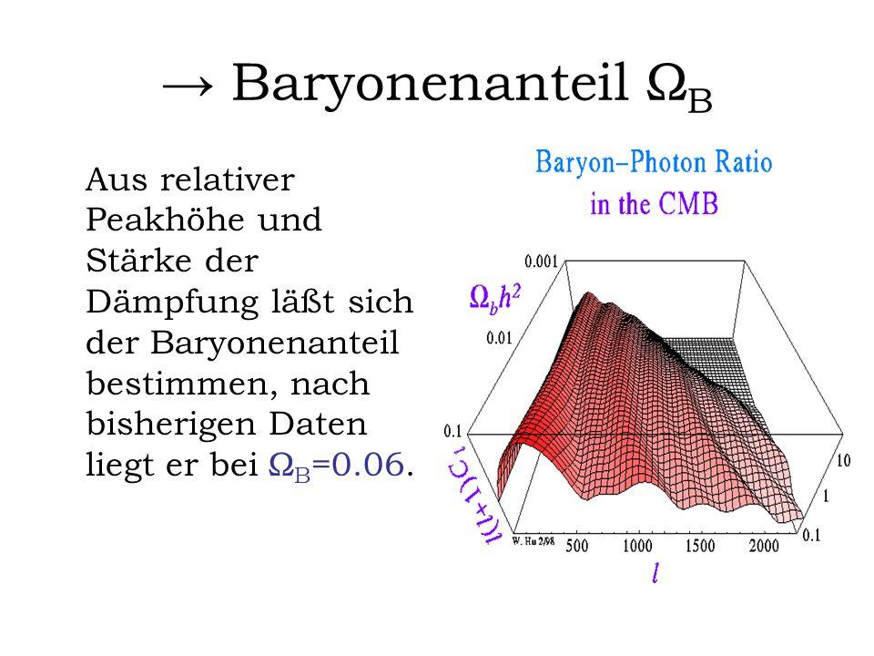 Baryonenanteil Ω B Aus relativer Peakhöhe und Stärke der Dämpfung läßt sich der Baryonenanteil bestimmen, nach bisherigen Daten liegt er bei Ω B =0.06