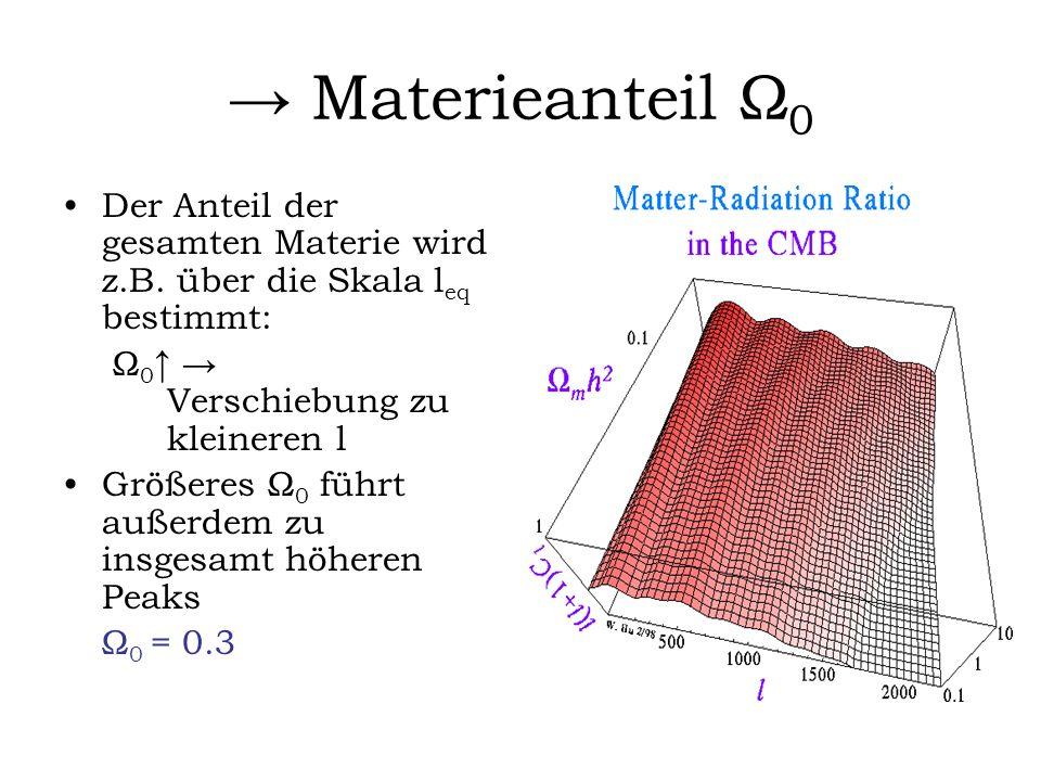 Materieanteil Ω 0 Der Anteil der gesamten Materie wird z.B. über die Skala l eq bestimmt: Ω 0 Verschiebung zu kleineren l Größeres Ω 0 führt außerdem