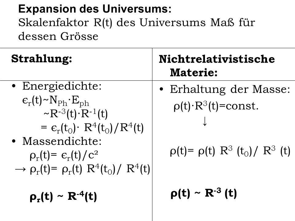 Expansion des Universums: Skalenfaktor R(t) des Universums Maß für dessen Grösse Strahlung: Energiedichte: є r (t)~N Ph E ph ~R -3 (t)R -1 (t) = є r (
