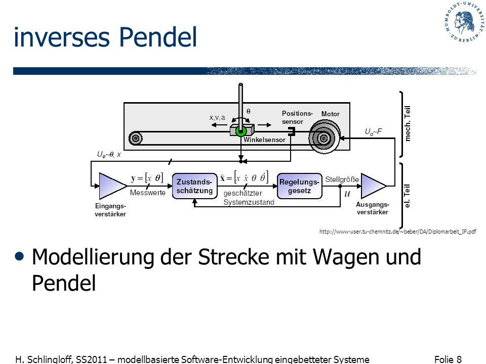Folie 8 H. Schlingloff, SS2011 – modellbasierte Software-Entwicklung eingebetteter Systeme inverses Pendel Modellierung der Strecke mit Wagen und Pend