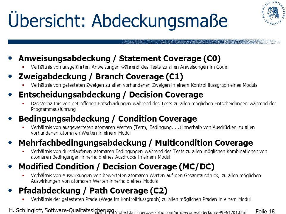 Folie 18 H. Schlingloff, Software-Qualitätssicherung Übersicht: Abdeckungsmaße Anweisungsabdeckung / Statement Coverage (C0) Verhältnis von ausgeführt
