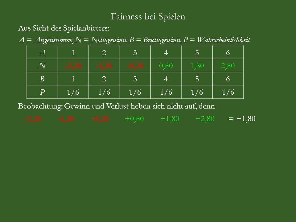 Fairness bei Spielen Aus Sicht des Spielanbieters: A = Augensumme, N = Nettogewinn, B = Bruttogewinn, P = Wahrscheinlichkeit A123456 N-2,20-1,20-0,200,801,802,80 B123456 P1/6 Beobachtung: Gewinn und Verlust heben sich nicht auf, denn -2,20 -1,20 -0,20 +0,80 +1,80 +2,80 = +1,80