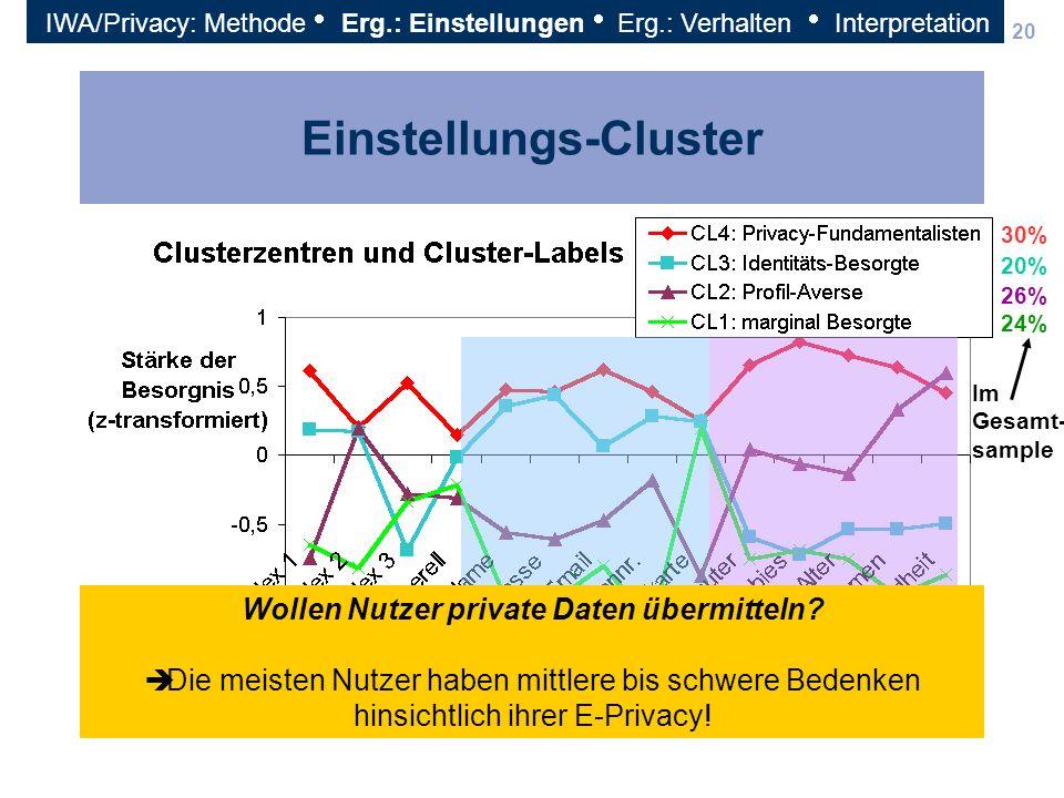 20 Einstellungs-Cluster Profil-Info.Identitäts-Info. 24% 26% 20% 30% Im Gesamt- sample Wollen Nutzer private Daten übermitteln? Die meisten Nutzer hab